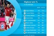 بازیکنانی که بیشترین پیروزی را در تاریخ بوندسلیگا کسب کردند