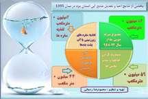 طرح احیا و تعادل بخشی، گامی در مسیر تقویت آب در استان یزد