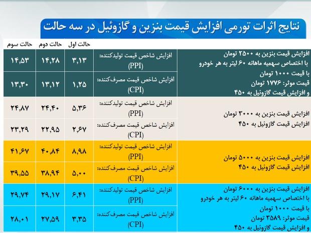 محاسبه تورم ناشی از افزایش قیمت بنزین و گازوئیل