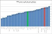 سیستان و بلوچستان چهارمین استان بیکار کشور شد