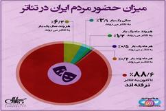 میزان حضور مردم ایران در تئاتر چقدر است؟