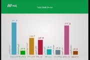انتخاب مرد سال فوتبال ایران چقدر رنگی بود؟!