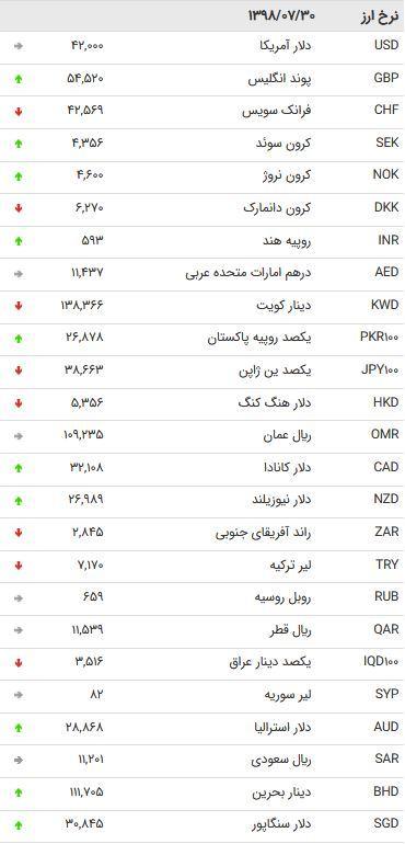 نرخ 47 ارز بین بانکی در 30 مهر 98 /