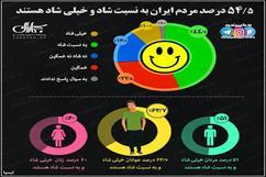 مردم ایران چقدر شاد هستند؟
