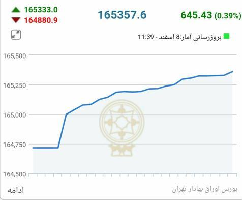 واکنش بازار سرمایه پس از رد استعفای ظریف+ نمودار