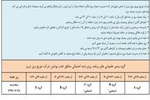 برنامهی خاموشیهای احتمالی روز پنج شنبه در تبریز