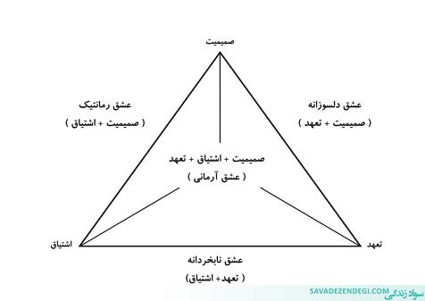 زندگی مشترک تان را با این مثلث بسنجید و تصمیم بگیرید
